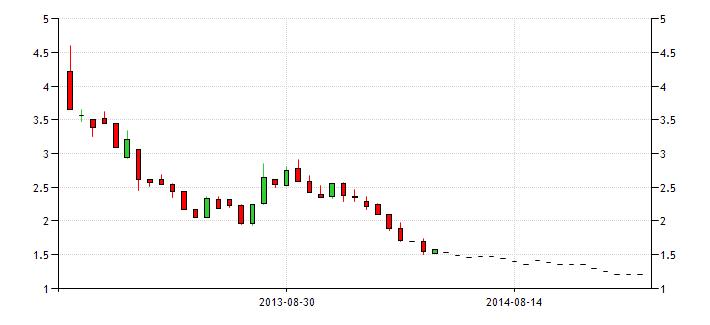 belgium government bond yield