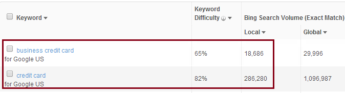 keyword difficulty with moz tool - techseotricks