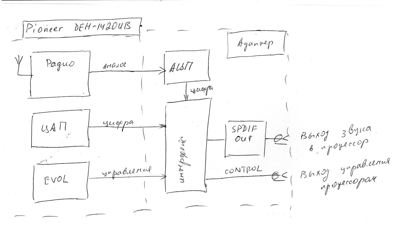 принцип работы audio cd проигрывателя-структурная схема