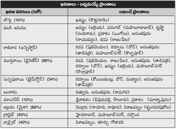 andhra economy telugu medium notes for appsc government jobs recruitment