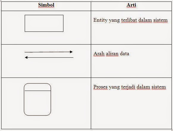 Diagram konteks atau kontext diagram pengertian simbol dan contoh adapun simbol simbol diagram konteks adalah sebagai berikut ccuart Choice Image
