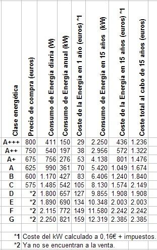 Tabla de cálculo del coste o ahorro que se puede conseguir en función del consumo de la nevera o frigorífico.
