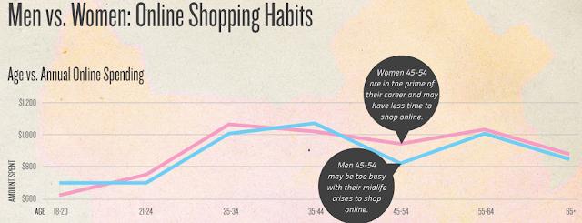 habitos de compra de hombres y mujeres