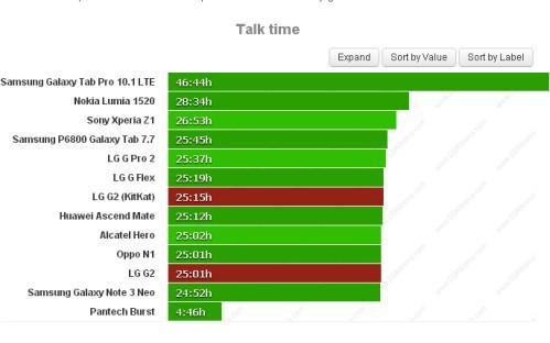 Durata batteria sulle chiamate telefoniche per LG G2 Kitkat
