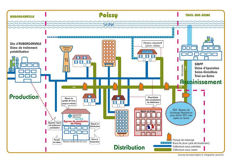 Le circuit de l'eau potableà Poissy