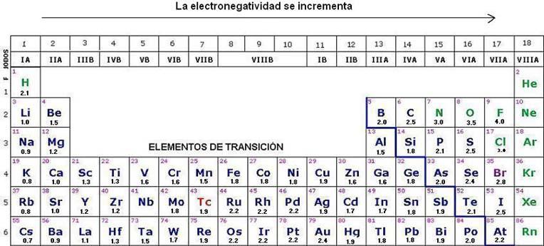 Ciencias 3 febrero 2011 observe que no se reporta valor par los gases nobles por ser los elementos menos reactivos de la tabla periodica urtaz Images