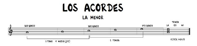 http://aprenderatocarguitarrafacilyrapido.blogspot.com/2015/05/los-acordes.html
