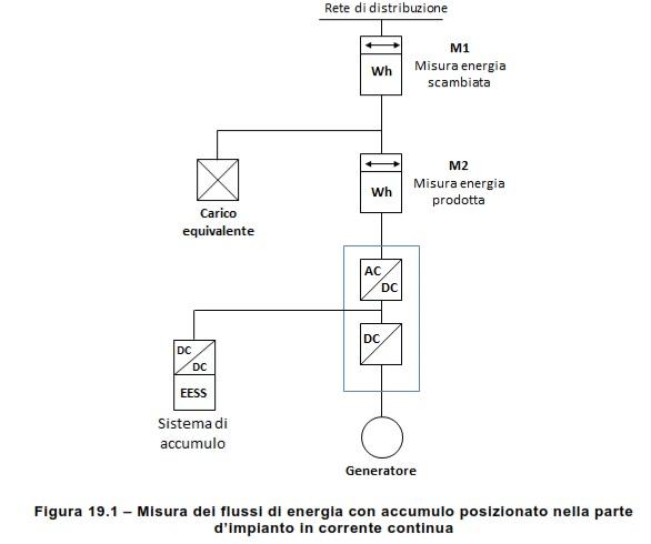 Schema Elettrico Impianto Fotovoltaico 6 Kw : Installazione fotovoltaico e sistemi di accumulo gli