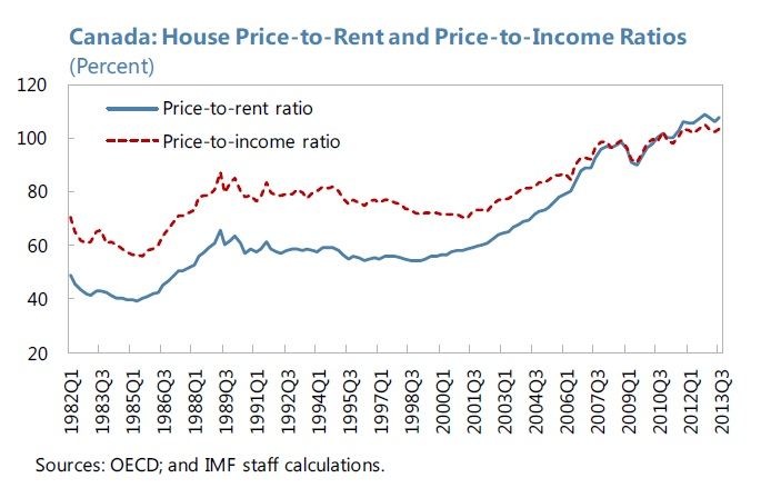 price to rent ratio income canada