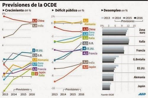 crecimiento-ocde-2015-2016
