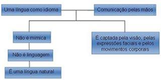 O que é Língua Brasileira de Sinais?
