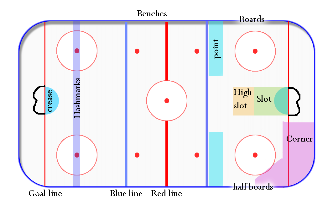 Before You Play Rink Terminology Beginning Ice Hockey In