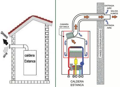 Reparaci n electrodom sticos madrid eficiencia - Caldera gas estanca ...