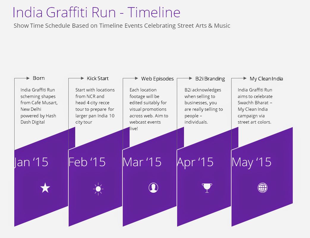India Graffiti Run - Timeline #IndiaGraffitiRun