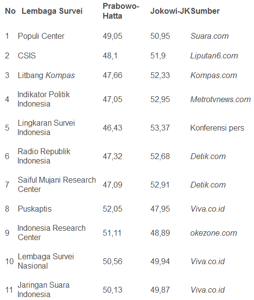 hasil lengkap quick qount pilpres lembaga survei