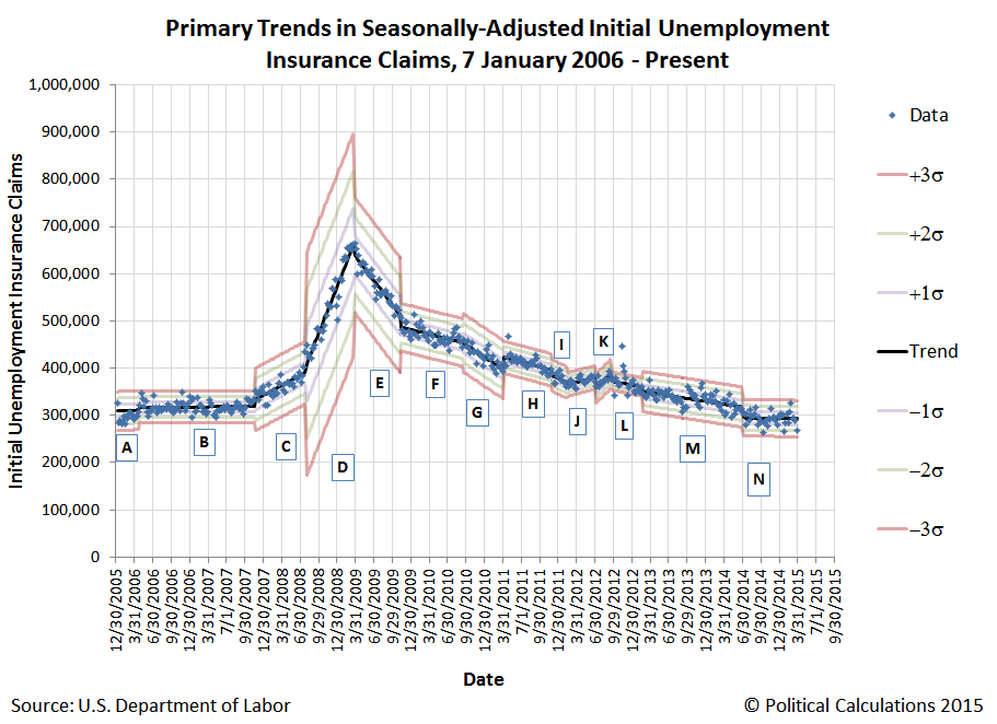 Primary Trends in Seasonally-Adjusted Initial Unemployment Insurance Claims, 7 January 2006 - 28 March 2015
