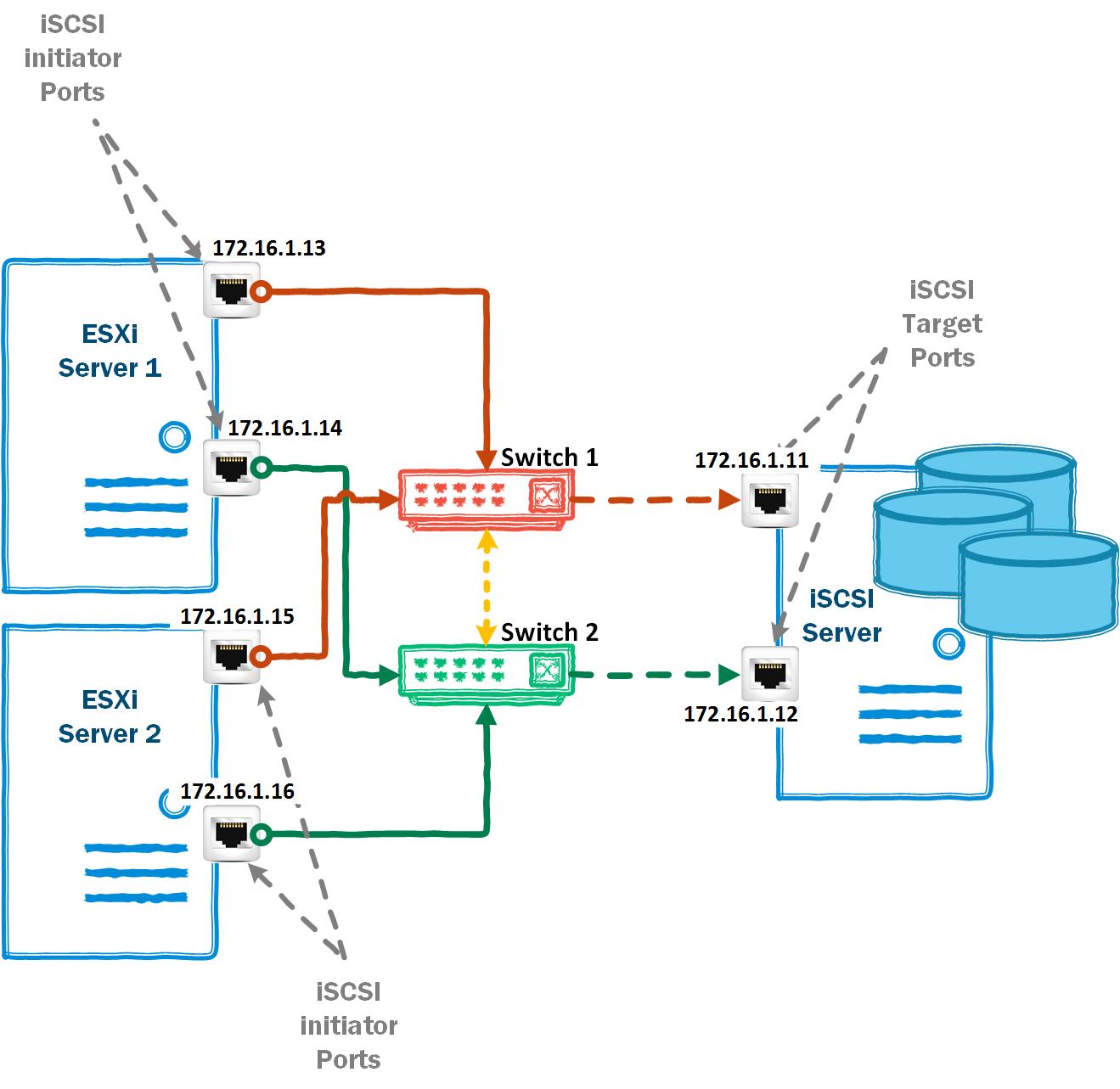 vGeek: Configuring Microsoft iSCSI Target datastore on Esxi server ...