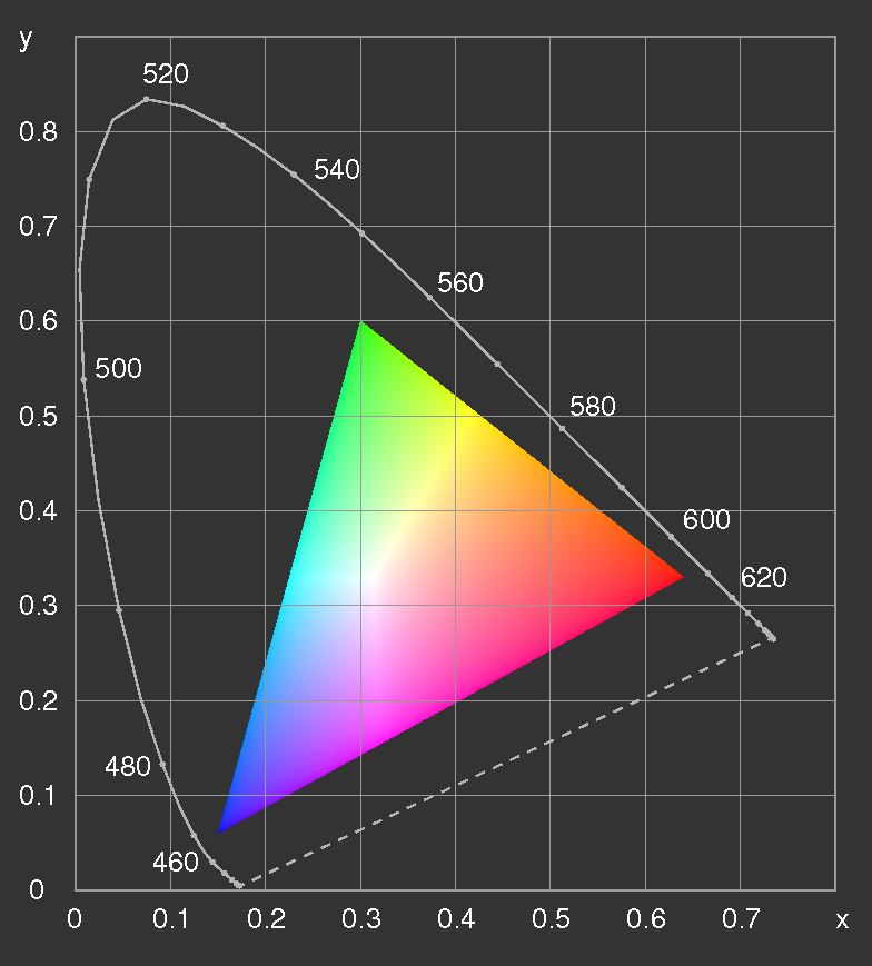 Sky renderer by peter kutz cie xyz the srgb gamut in the cie xy chromaticity diagram image found on dietrich zawischas colorimetry page ccuart Images