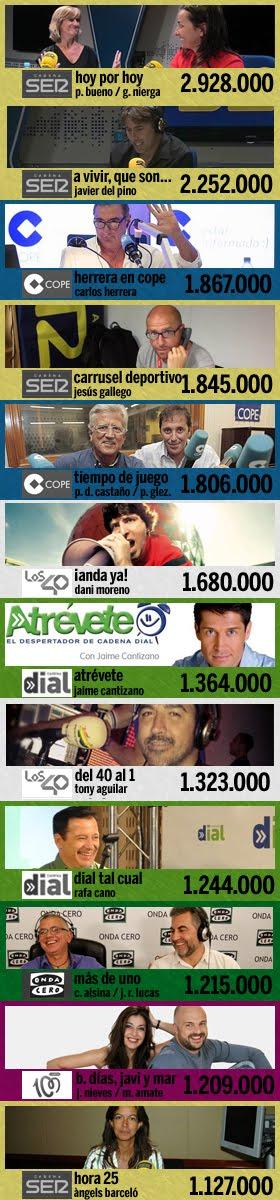 los 12 programas más escuchados en España (2ª ola EGM 2016)
