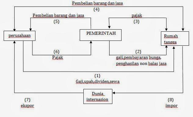 Circular flow diagram 3 sektor 28 images perilaku konsumen dan circular flow diagram 3 sektor diagram arus lingkaran kegiatan ekonomi circular ccuart Images