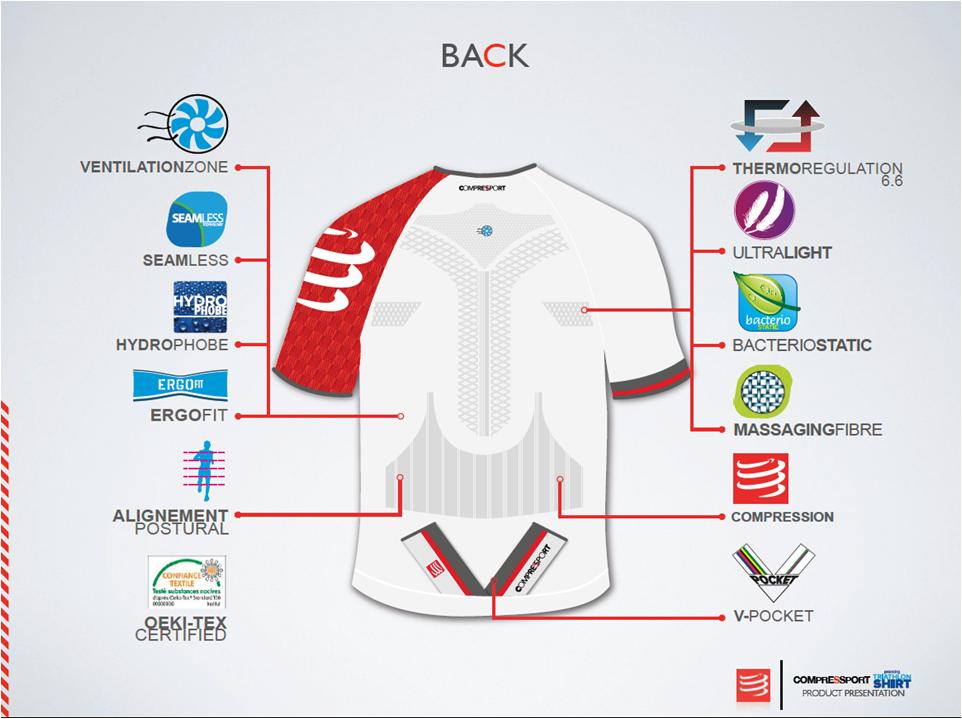 Cel mai bun tricou pentru alergare sau triatlon. Compressport. Back