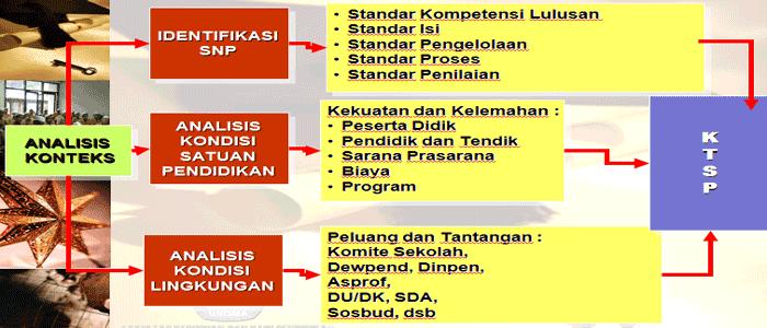 Download Contoh Analisis Konteks Kurikulum