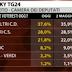 SKY TG24 il sondaggio elettorale Tecnè di oggi 10 maggio 2013