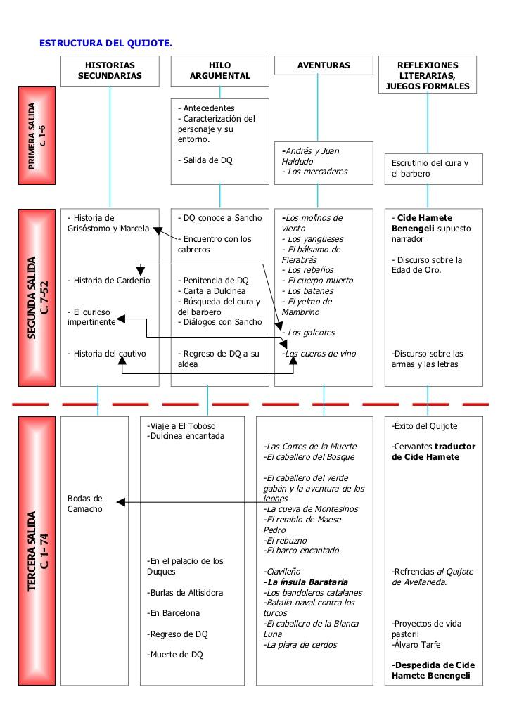 Blog de lengua de pedro j sierra - Libros vivos estructuras ...