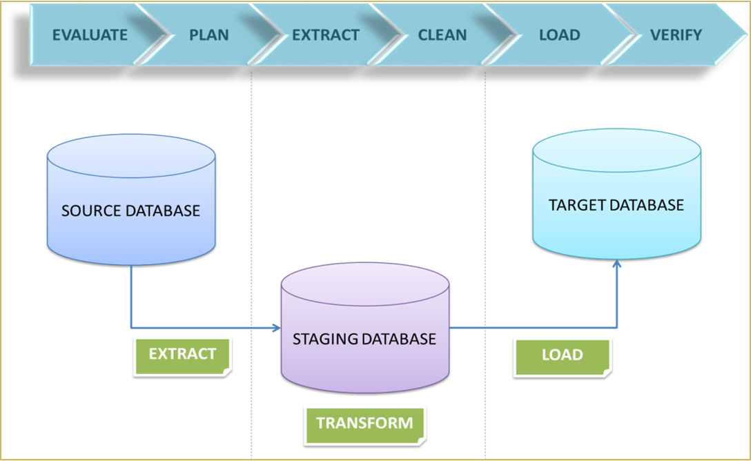 migration of database Database logic analysis and problems where to find logic how to distinguish logic which should be migrated out of database and the logic which can stay scalability issues.