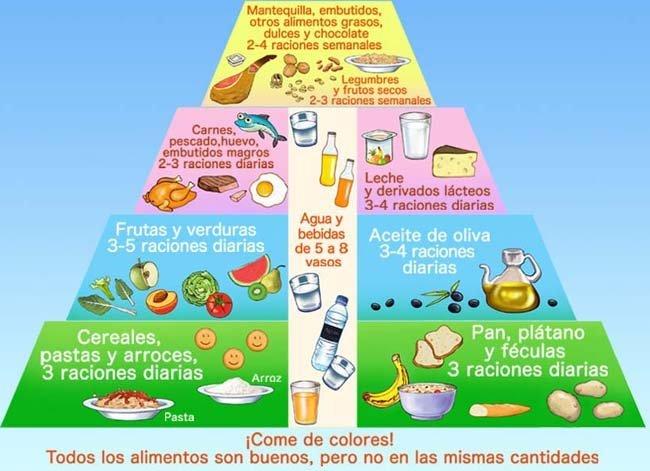 Cocinamovil recetas consejos y alimentaci n infantil noviembre 2011 - Cenas para bebes de 15 meses ...