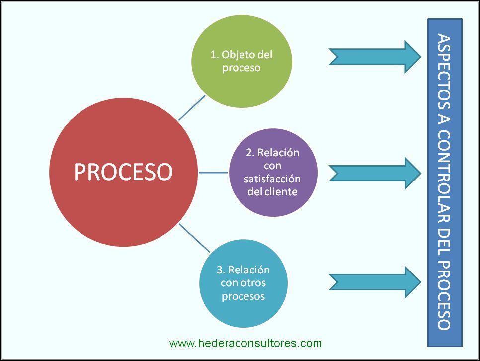 los procesos en el sistema: