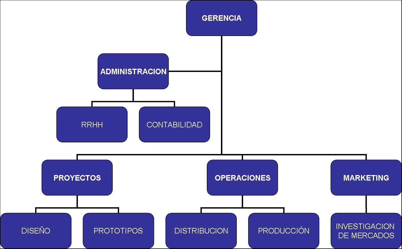 Mipe mrp ii con bsc gc grupo 1 de sig b 2013 mrp for Organigrama de una empresa constructora
