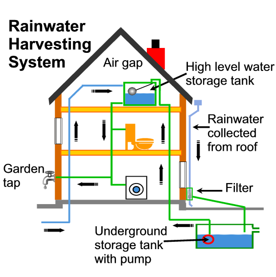 Imagine Green Rainwater Catchment Tanks As Solution To