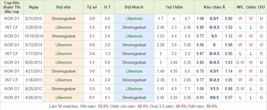 Lillestrom vs Stromsgodset link vào 12bet