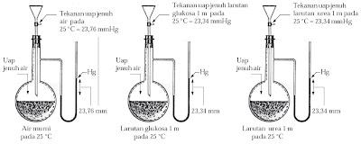 penurunan tekanan uap