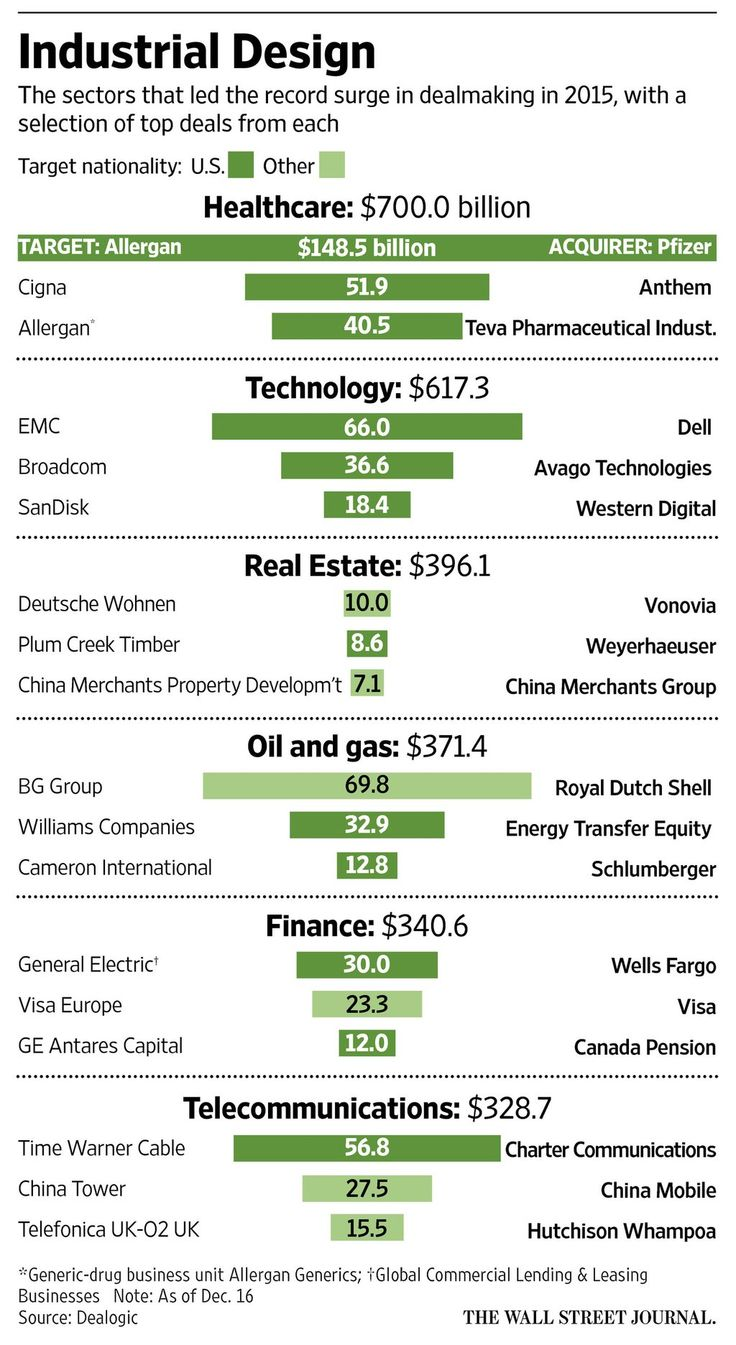 """top 3 sectors which saw the biggest mergers and deals last year"""