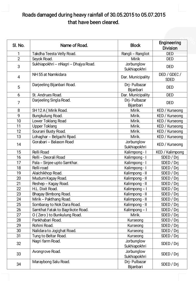 List of roads damage during heavy rainfall on 30th june 2015 to 5th july 2015 in the #Darjeeling hills.