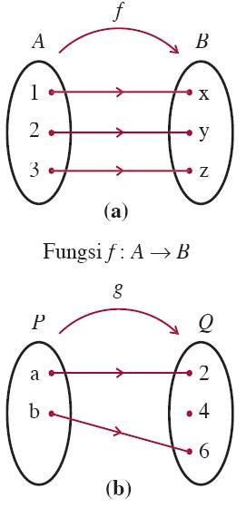 Fungsi komposisi dan fungsi invers aljabar contoh soal sifat diagram panah fungsi surjektif ccuart Gallery