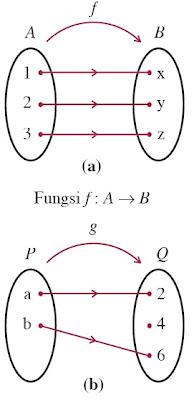 diagram panah Fungsi Surjektif
