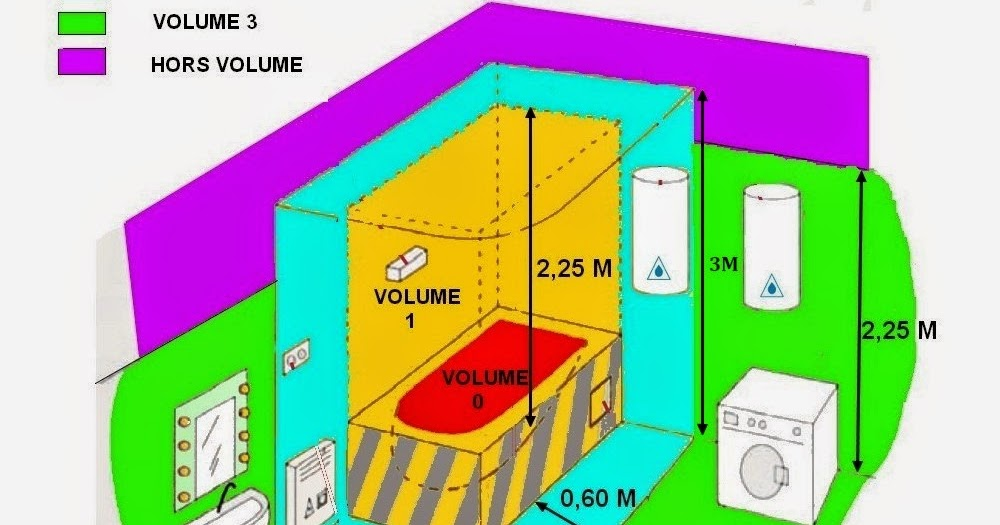 Schema electrique branchement cablage for Interrupteur salle de bain norme