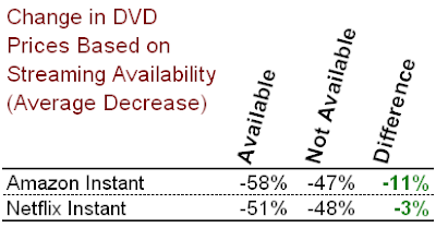 DVD Prices Movie Streaming