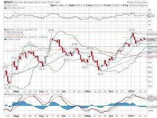 Gráfico do principal índice da bolsa de valores no Brasil