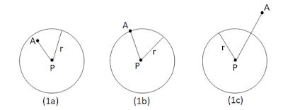 Posisi Titik Terhadap Lingkaran
