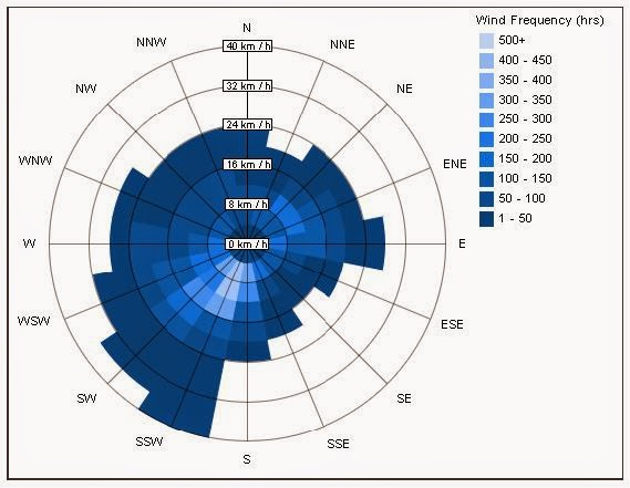 Wind Rose Diagram Revit Online Schematic Diagram