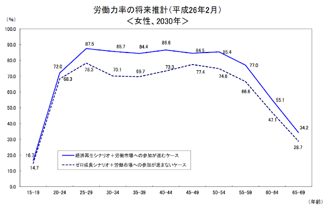 http://www.mhlw.go.jp/topics/bukyoku/nenkin/nenkin/zaisei-kensyo/dl/h26_shisan_kekka.pdf