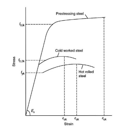 stress strain relationships for steel and An example is a material stress-strain relationship for concrete in tension shown in fig 1 due to bond with steel, tensile concrete in cracked.