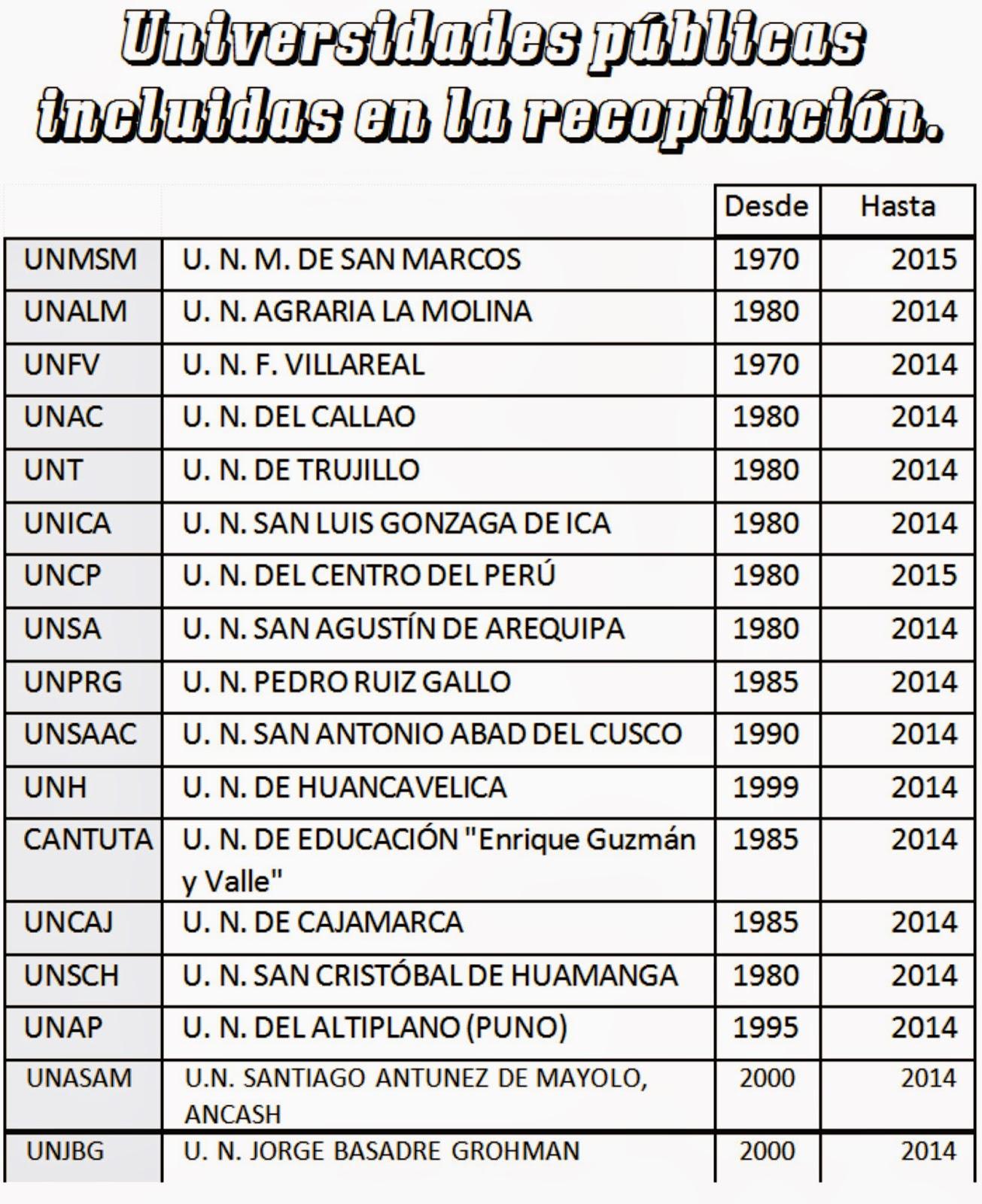 ANATOMÍA PREUNIVERSITARIA: ANATOMÍA: 50 años Exámenes de Admisión