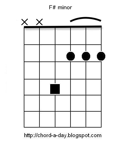 A New Guitar Chord Every Day: F# minor guitar chord