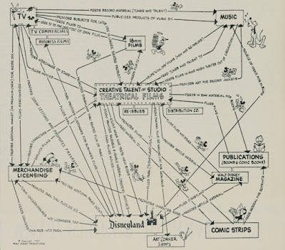 http://kottke.org/15/06/walt-disneys-corporate-strategy-chart