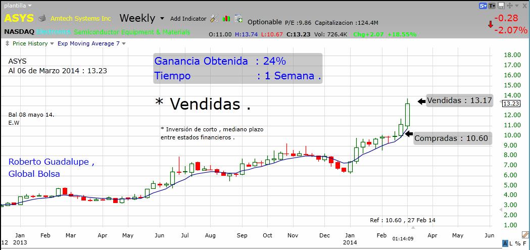 http://www.global-bolsa.com/index.php/articulos/item/1679-asys-nasdaq-vendidas-ganancia-24-en-1-semana-por-roberto-guadalupe